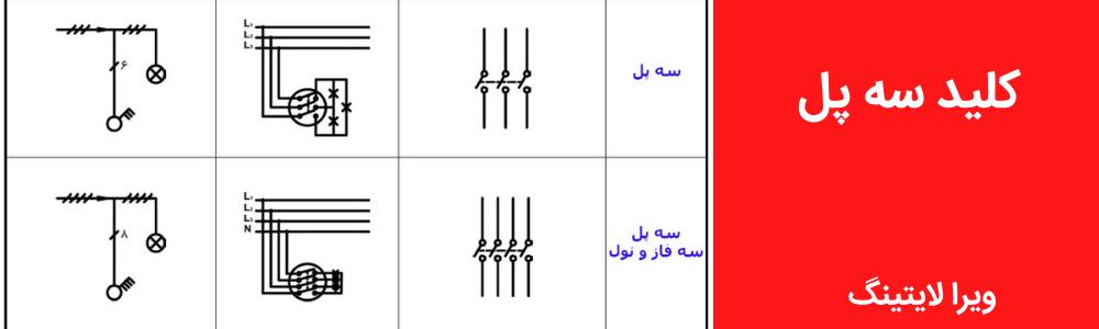 نقشه کلید سه پل